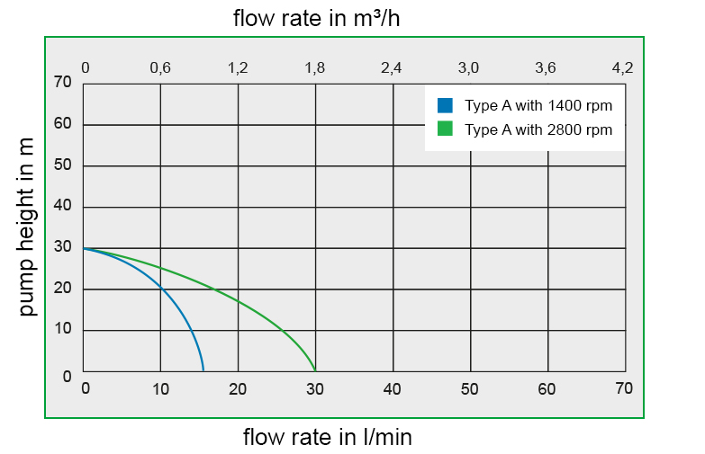 Zuwa Flow Rates for acostar flexibile impeller pump chemical dosing pump thomson process equipment and engineering