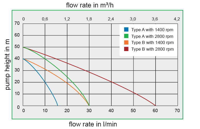 Flow Rate Curves Combistar Zuwa Flexible Impeller Pump Thomson Process Equipment and Engineering